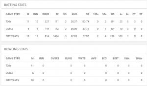 Priyam garg stats in cricket